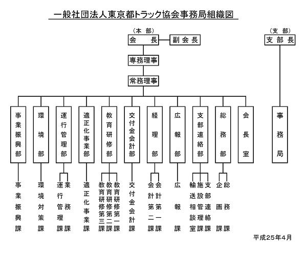 一般社団法人東京都トラック協会事務局組織図