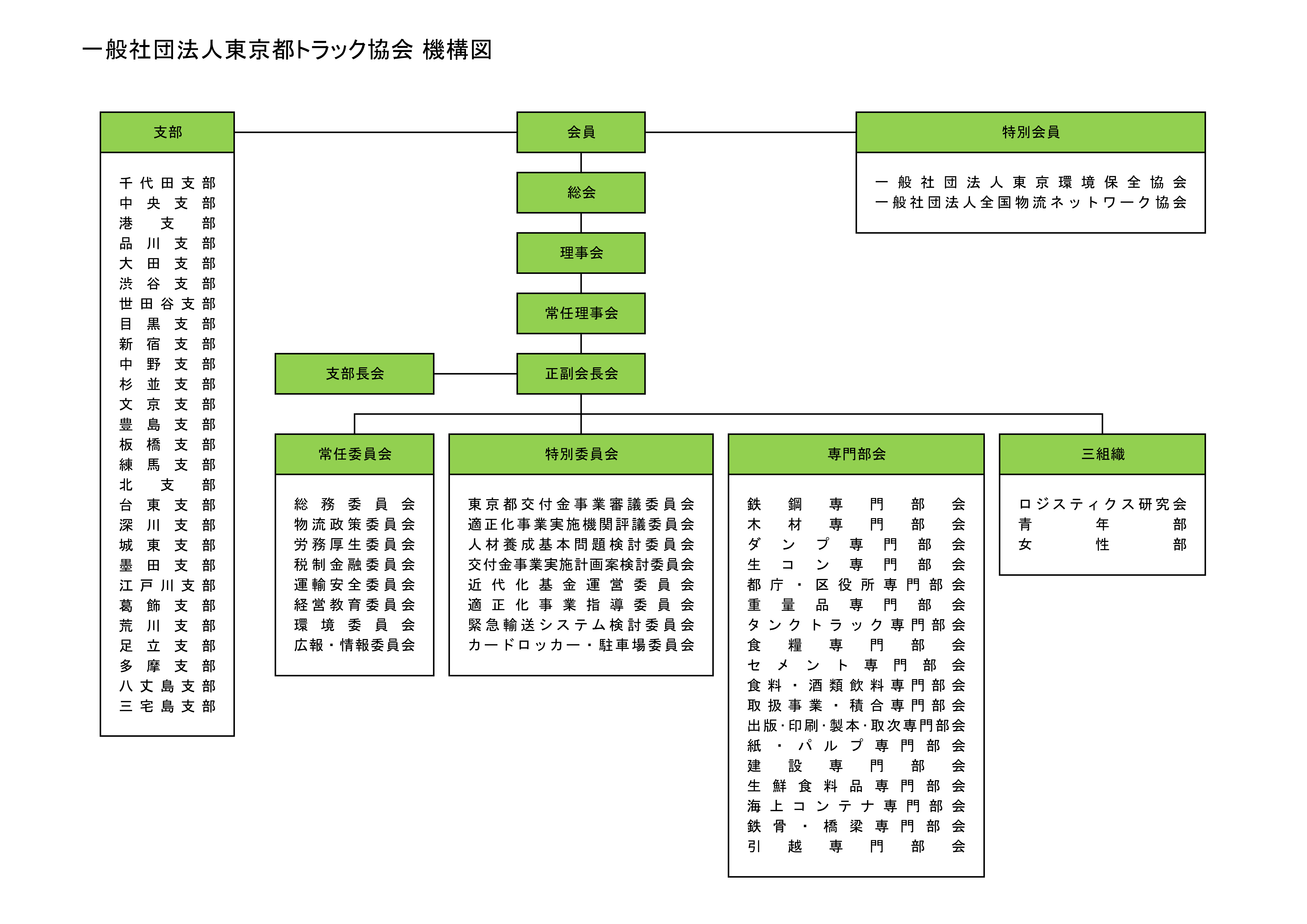 一般社団法人東京都トラック協会機構図