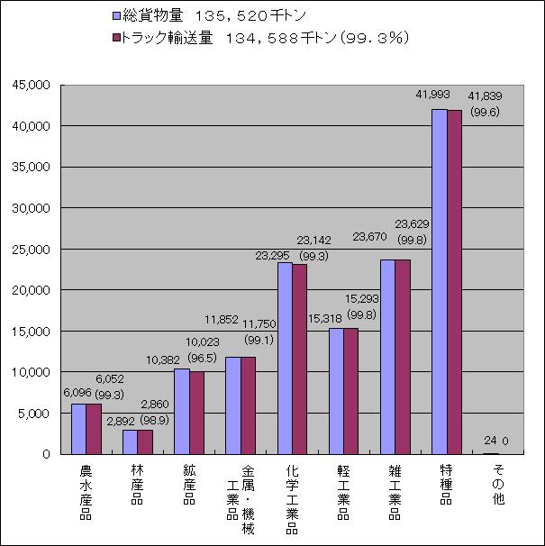 東京都内の品目別輸送量(平成21年度)