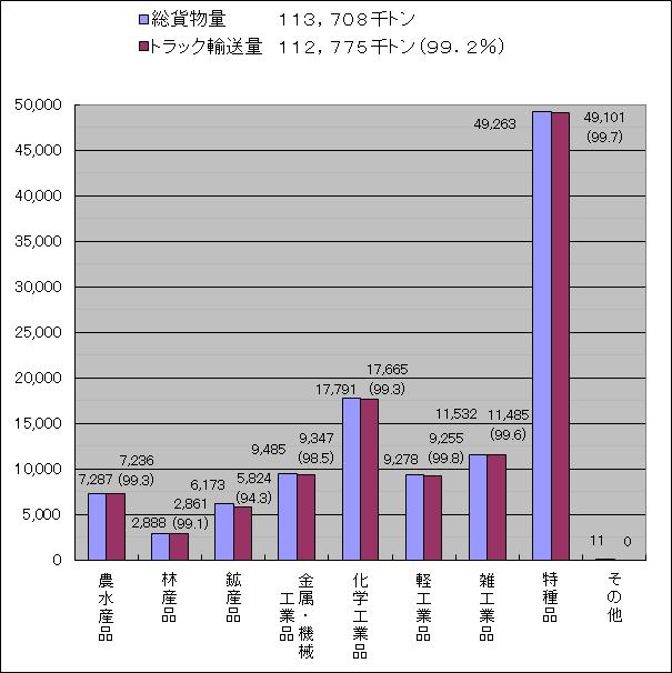 東京都内の品目別輸送量(平成22年度)