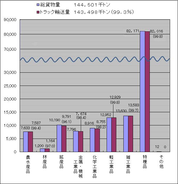 東京都内の品目別輸送量(平成23年度)