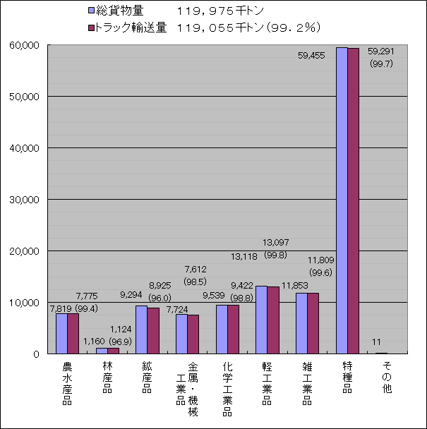 東京都内の品目別輸送量(平成24年度)