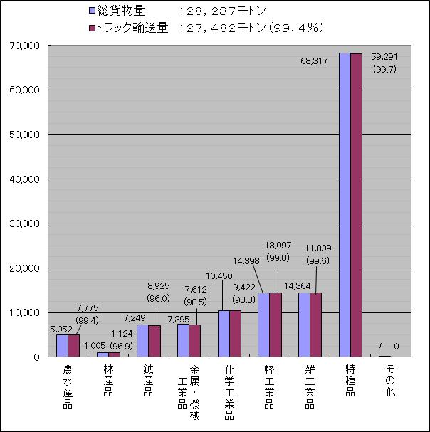東京都内の品目別輸送量(平成25年度)