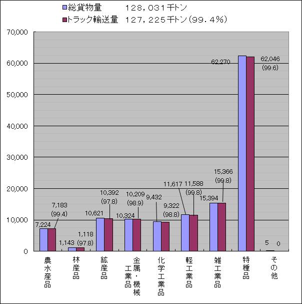 東京都内の品目別輸送量(平成26年度)