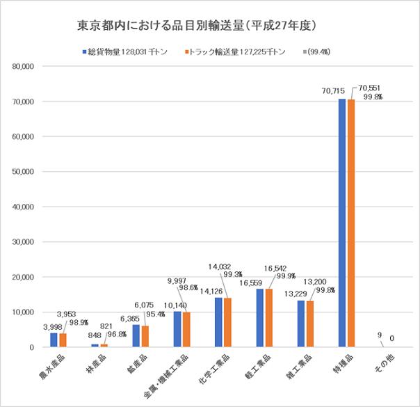 東京都内の品目別輸送量(平成27年度)
